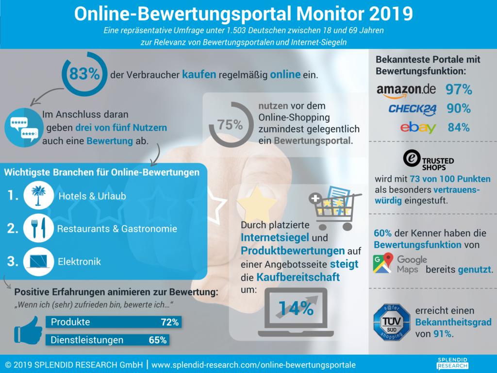 Infografik Online Bewertungsportal Spendid